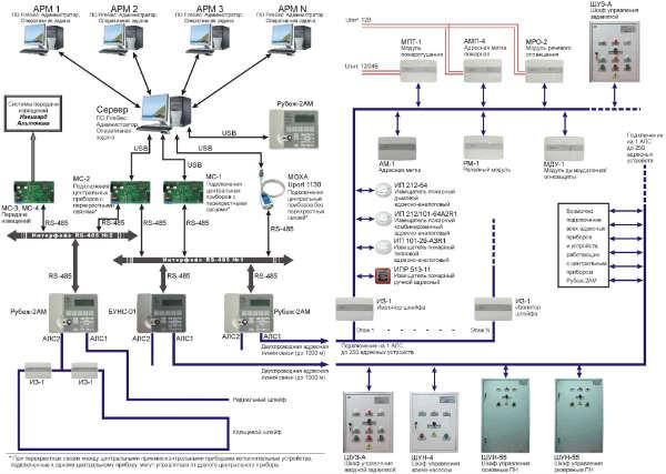 Предполагаемая структура пожарной сигнализации «Рубеж»