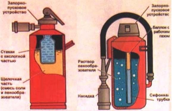 Устройства химического (1) и воздушного (2) пенообразования