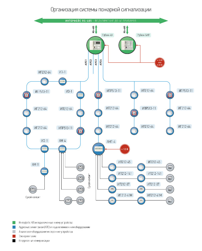 Схема пожарной сигнализации с указанием устройств и способов подключения