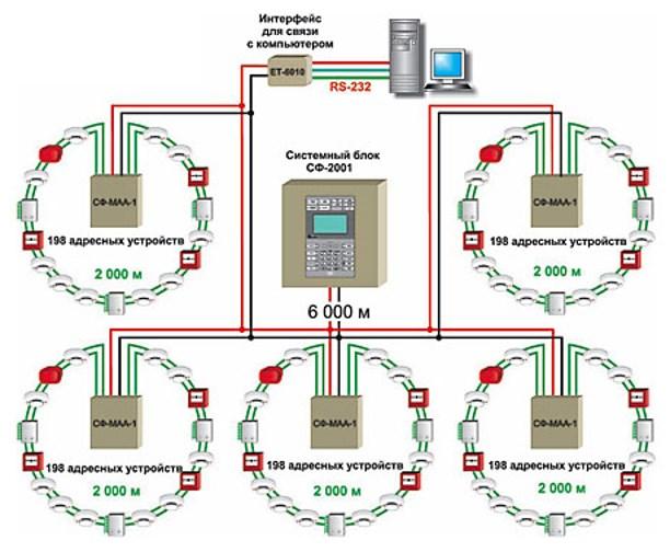 Схема адресно-опросной системы пожарной сигнализации