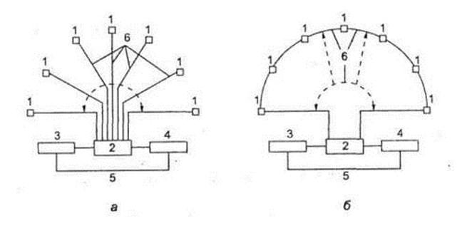 Лучевая (А) и шлейфовая (Б) схема монтажа кабельных сетей пожарной сигнализации