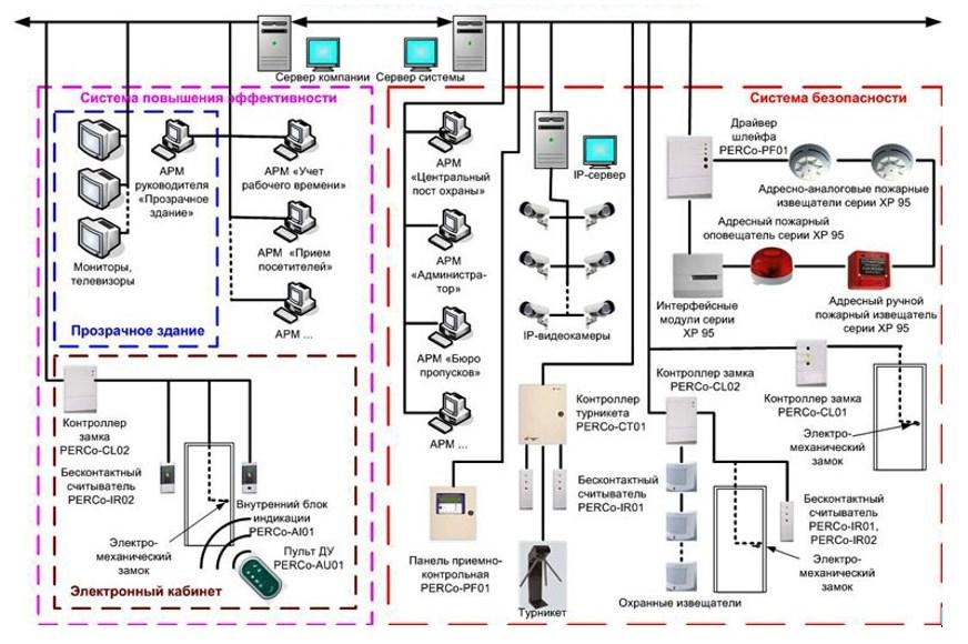 СКУД с интегрированными системами видеонаблюдения, пожарно-тревожной сигнализации и программами учета времени