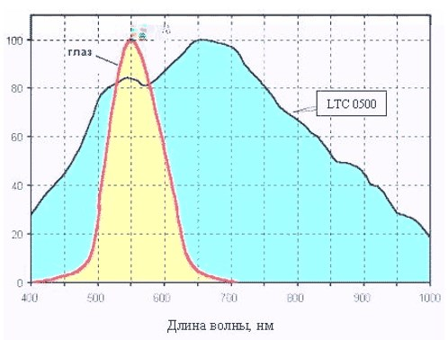График эффективности ИК освещения на примере камеры LTC0500