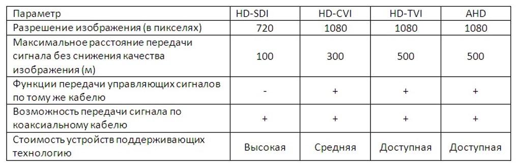 Таблица свойств форматов