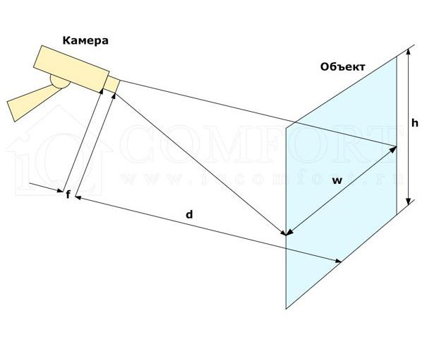 Расчет угла обзора для камеры видеонаблюдения