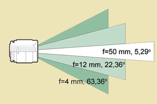 Графически выраженная зависимость фокуса объектива от угла обзора
