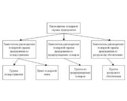 Структура отдела пожарной безопасности крупного предприятия