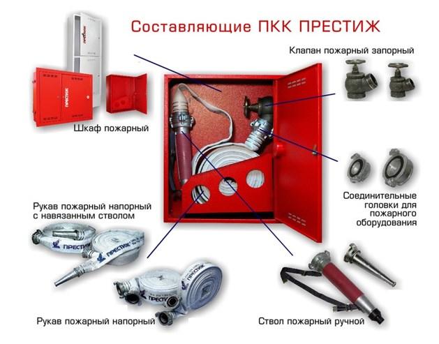 Составляющие пожарного шкафа