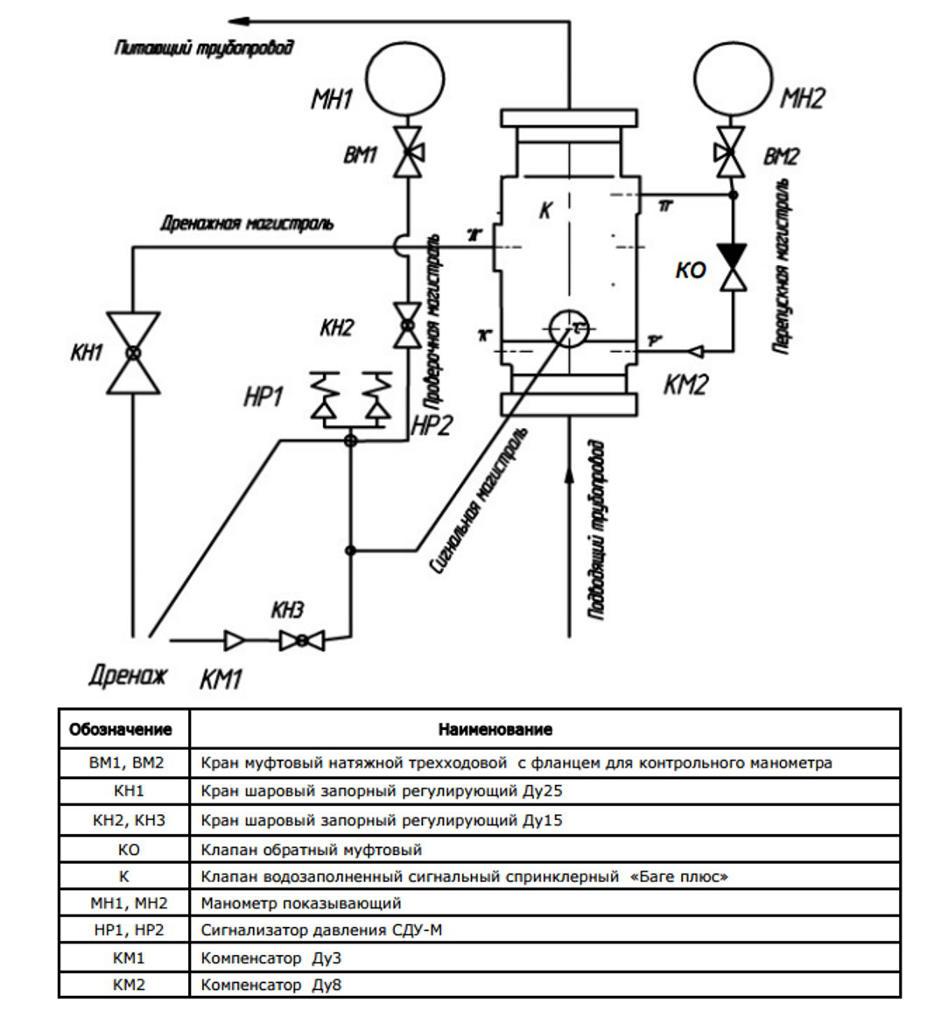 Схема узла управления спринкельного
