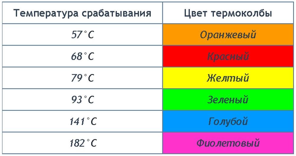 Таблица цветов жидкости термоколбы