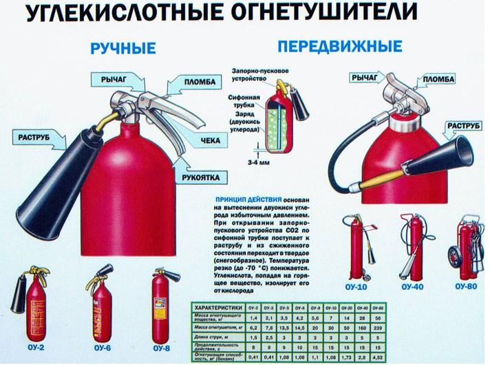 Строение углекислотного огнетушителя