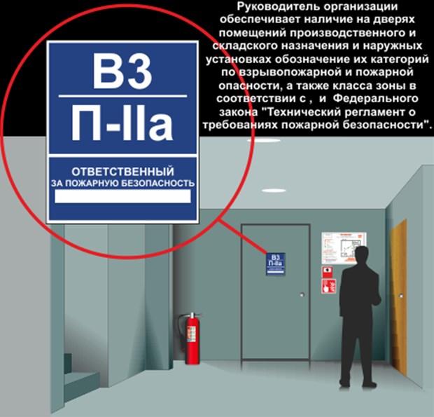 Обозначение категории взрывозащищенности двери