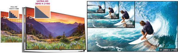 Схематическое сравнение форматов Full HD и Ultra HD