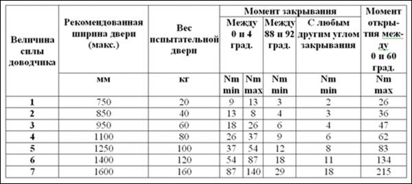 Таблица подбора величины силы и других параметров механизмов закрывания