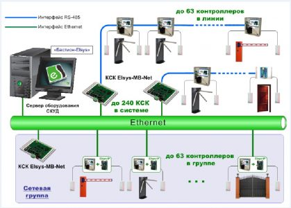 Схема расположения контроллеров СКУД с подключением через различные интерфейсы