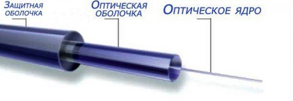 Состав и внутренняя структура оптоволоконного кабеля