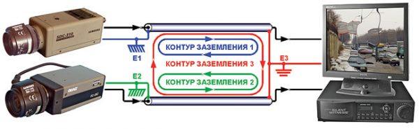 Обязательно применение нескольких контуров заземления при передаче видеоинформации на значительные расстояния, особенно вне помещений.