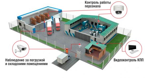 Принципиальная схема расположения устройств системы видеонаблюдения на производственном предприятии