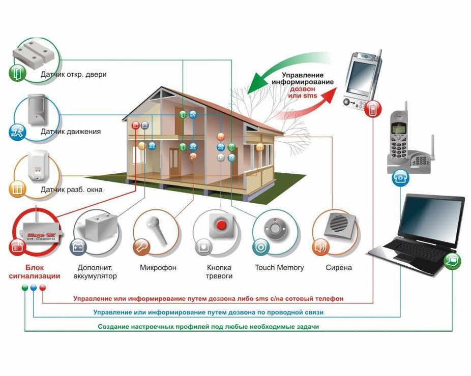 Состав GSM сигнализации