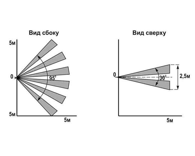 Форма сканируемой зоны для охранного датчика штора
